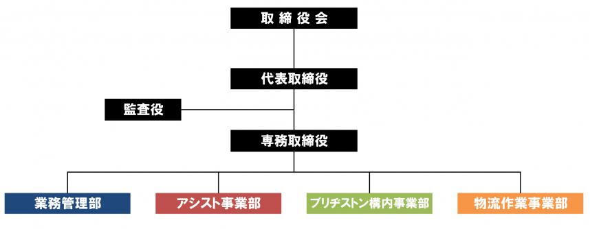 防通タクティクスの組織図です。